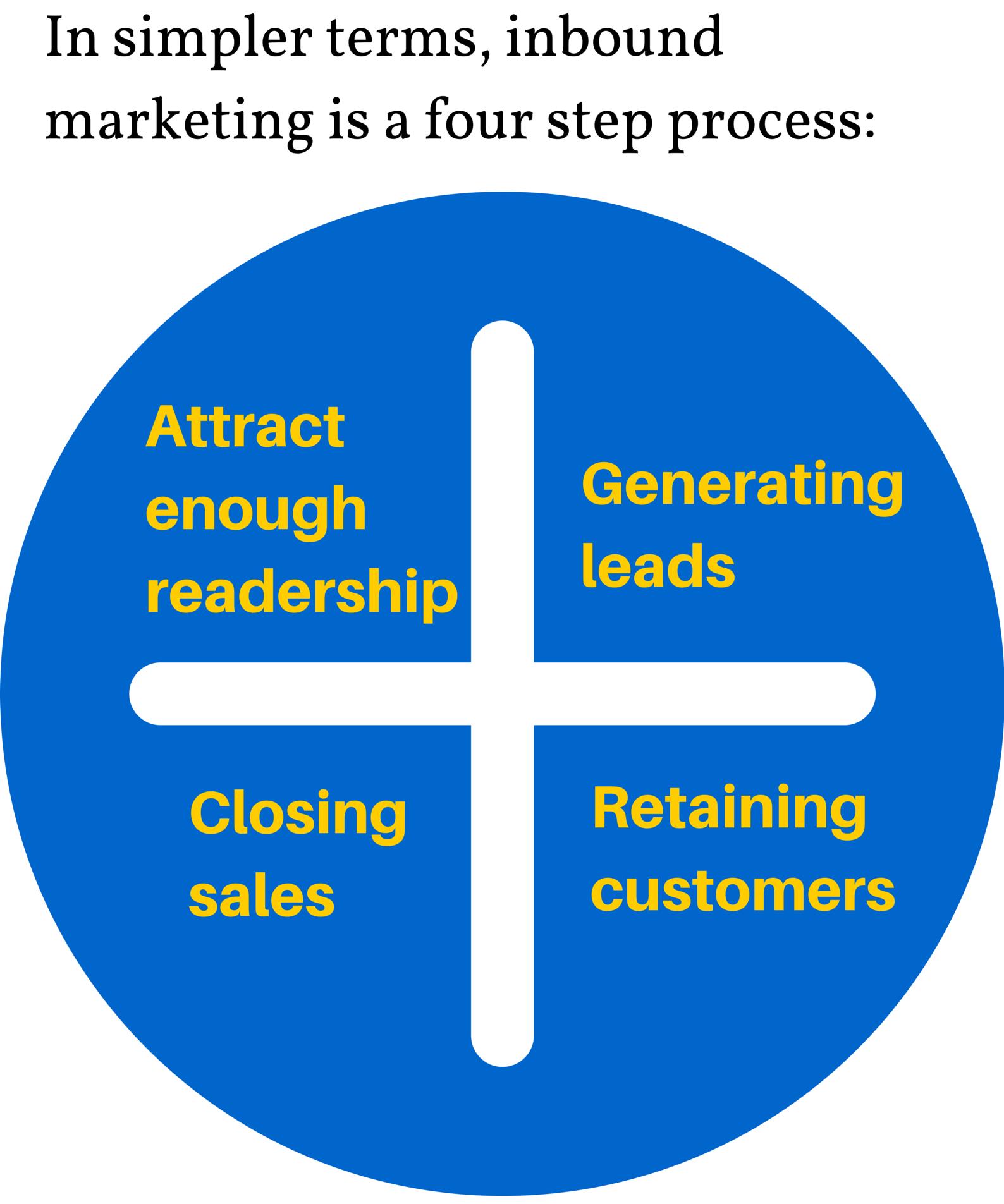 Process of Inbound Marketing
