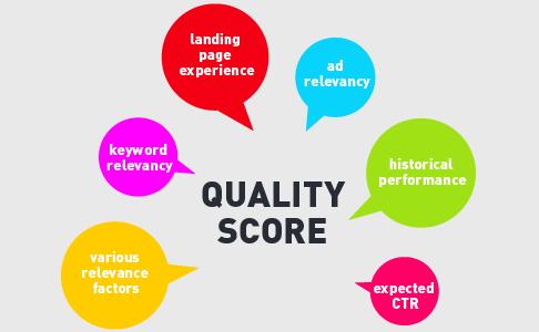 Google Adwords Campaign Tutorial - Google Adwords Ad Quality score