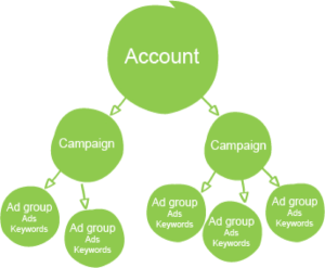 ppc-account-structure