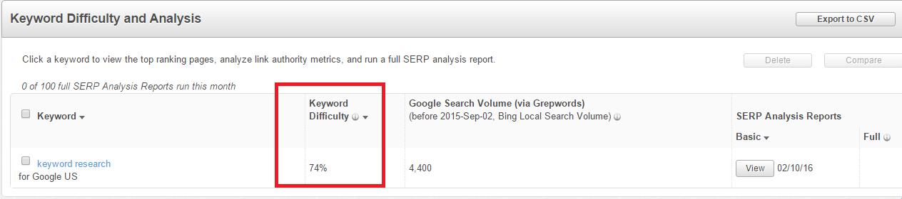 SEO Keyword Research - Keyword difficulty of a keyword