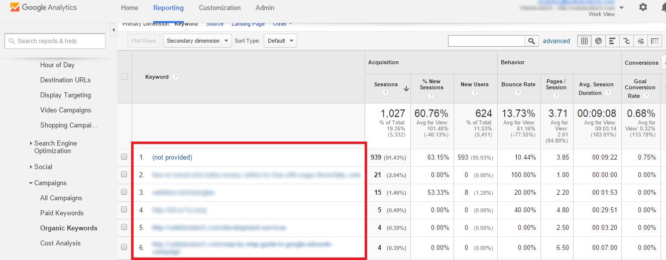 SEO Keyword Research - Google Analytics Organic Keywords
