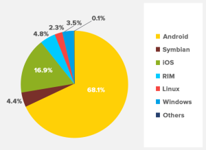 hybrid apps for small business - mobile OS increased user base