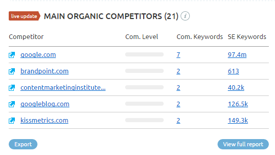 website competitor analysis - identifying organic competitors