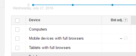 device bidding google adwords